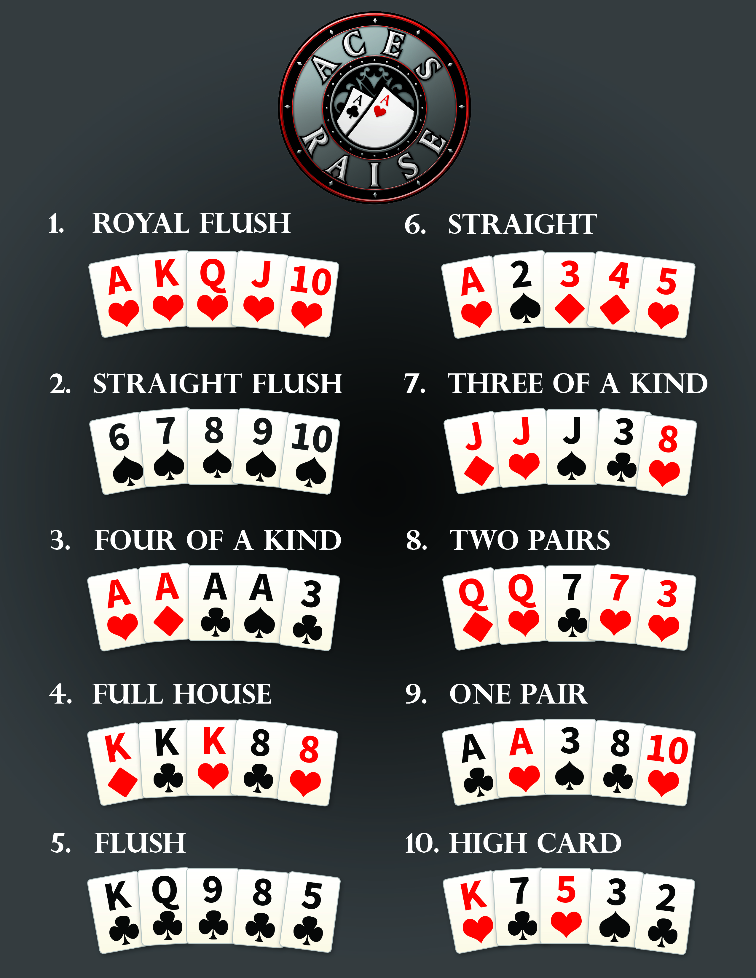 List Of Hands In Poker