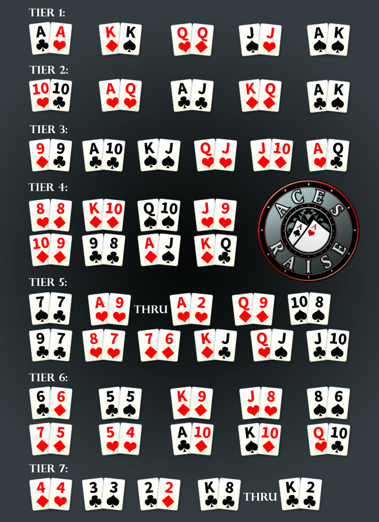 Top 15 holdem starting hands